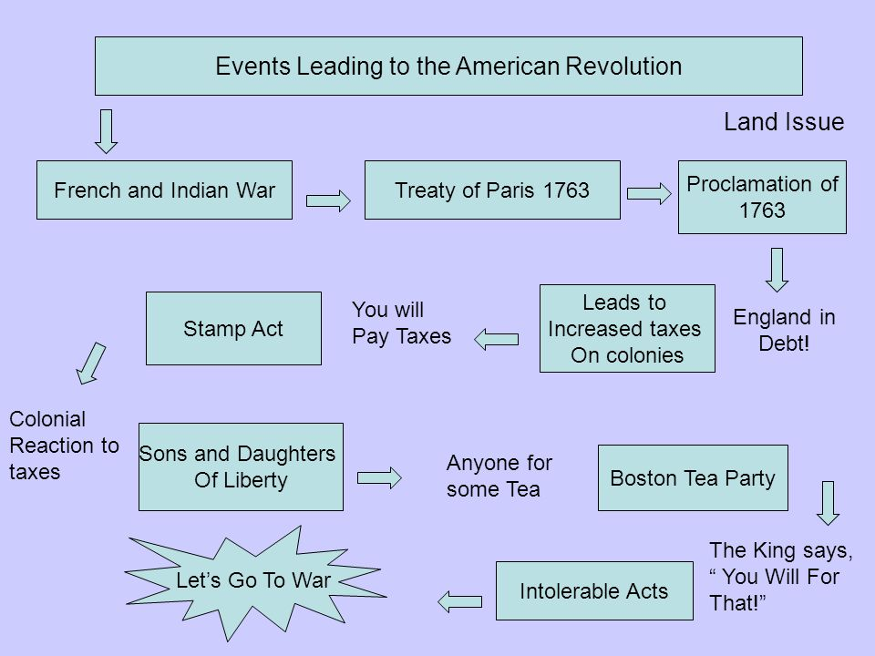 Events Leading to the American Revolution French and Indian WarTreaty of Paris 1763 Proclamation of 1763 Land Issue England in Debt! Leads to Increase
