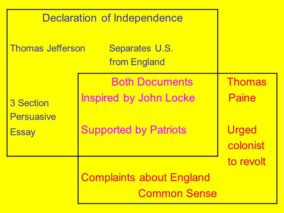 Declaration of Independence Thomas Jefferson Separates U.S. from England 3 Section Persuasive Essay Both Documents Thomas Inspired by John Locke Paine