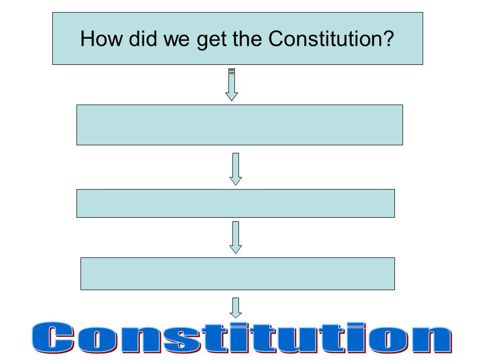 How did we get the Constitution?