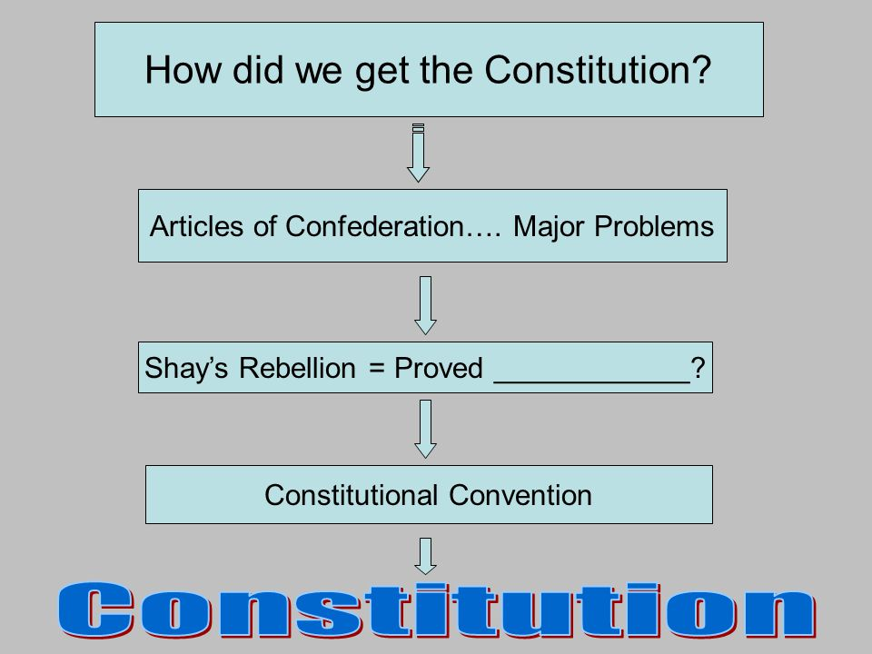 Articles of Confederation…. Major Problems Shays Rebellion = Proved ____________? Constitutional Convention