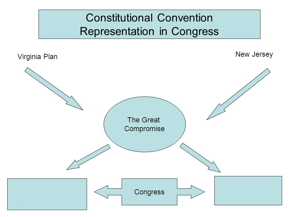 Constitutional Convention Representation in Congress Virginia Plan The Great Compromise New Jersey Congress