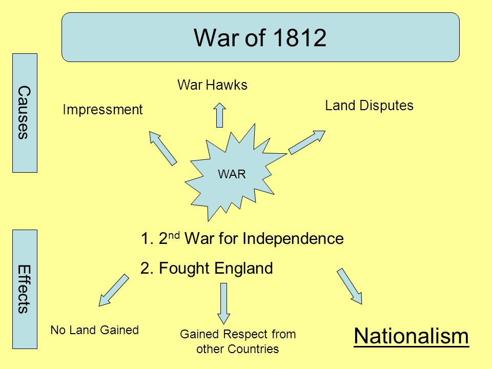 War of 1812 WAR 1.2 nd War for Independence 2.Fought England Causes Impressment War Hawks Land Disputes No Land Gained Gained Respect from other Count