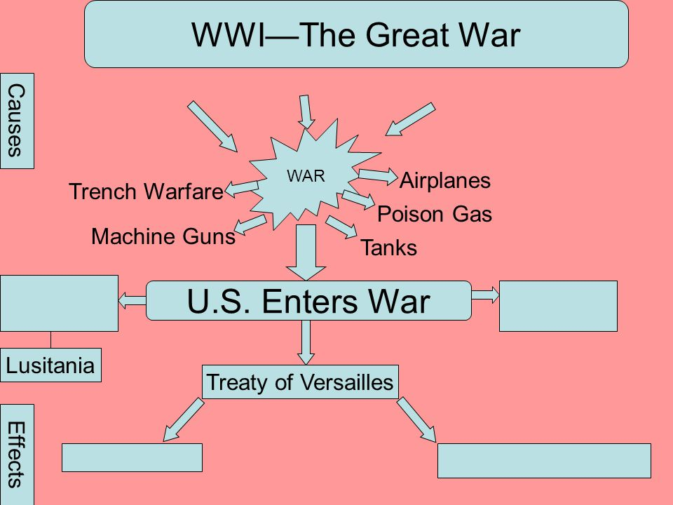 WWIThe Great War WAR Tanks Causes Effects Machine Guns Trench Warfare Poison Gas Airplanes U.S. Enters War Lusitania Treaty of Versailles