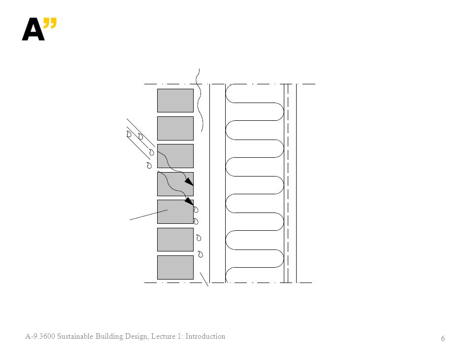 Renovation of facades 17 A-9.3600 Sustainable Building Design, Lecture 1: Introduction