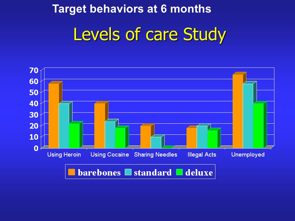 Levels of care Study Target behaviors at 6 months