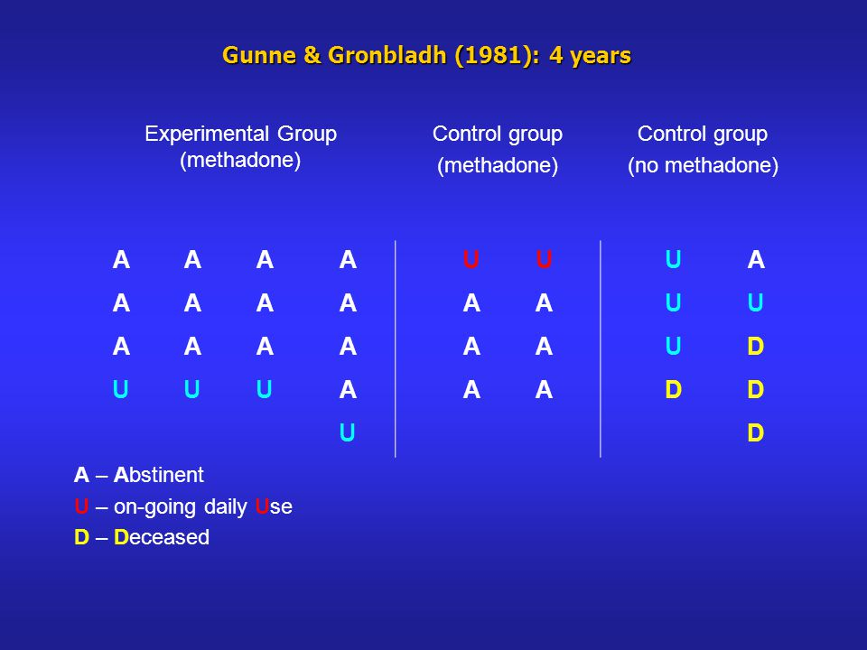 Gunne & Gronbladh (1981): 4 years Experimental Group (methadone) Control group (methadone) Control group (no methadone) AAAAUUUA AAAAAAUU AAAAAAUD UUUAAADD UD A – Abstinent U – on-going daily Use D – Deceased