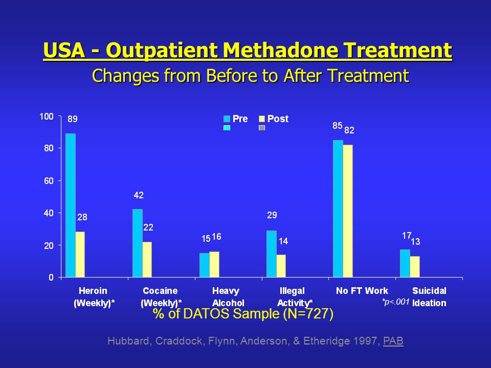 % of DATOS Sample (N=727) USA - Outpatient Methadone Treatment Changes from Before to After Treatment *p<.001 Hubbard, Craddock, Flynn, Anderson, & Etheridge 1997, PAB