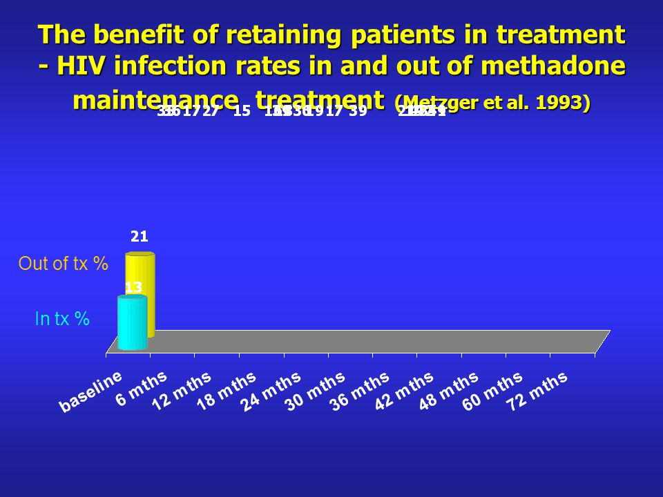 The benefit of retaining patients in treatment - HIV infection rates in and out of methadone maintenance treatment (Metzger et al.