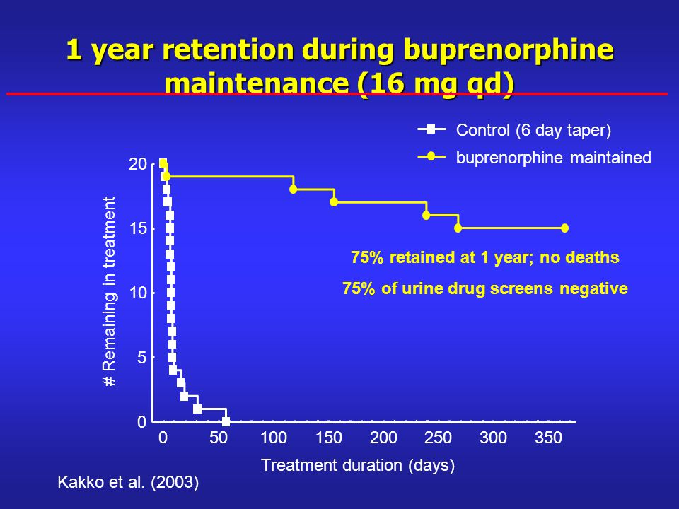 1 year retention during buprenorphine maintenance (16 mg qd) Kakko et al.