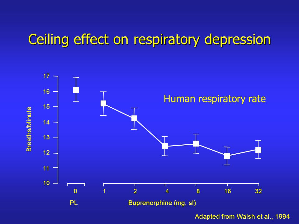 012481632 10 11 12 13 14 15 16 17 Breaths/Minute PLBuprenorphine (mg, sl) Human respiratory rate Adapted from Walsh et al., 1994 Ceiling effect on respiratory depression