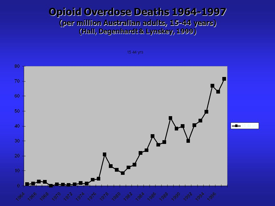 Opioid Overdose Deaths 1964-1997 (per million Australian adults, 15-44 years) (Hall, Degenhardt & Lynskey, 1999)