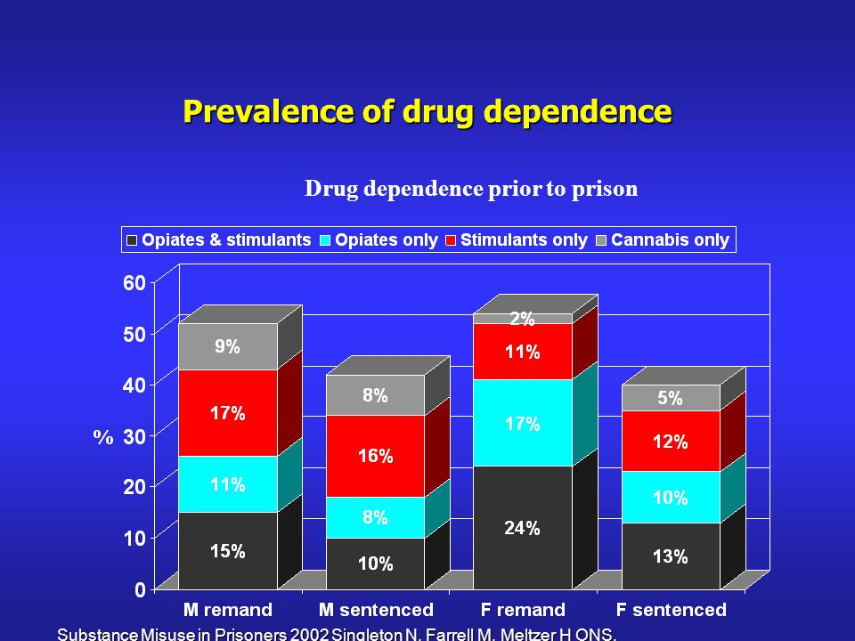 Prevalence of drug dependence Drug dependence prior to prison Substance Misuse in Prisoners 2002 Singleton N, Farrell M, Meltzer H ONS.