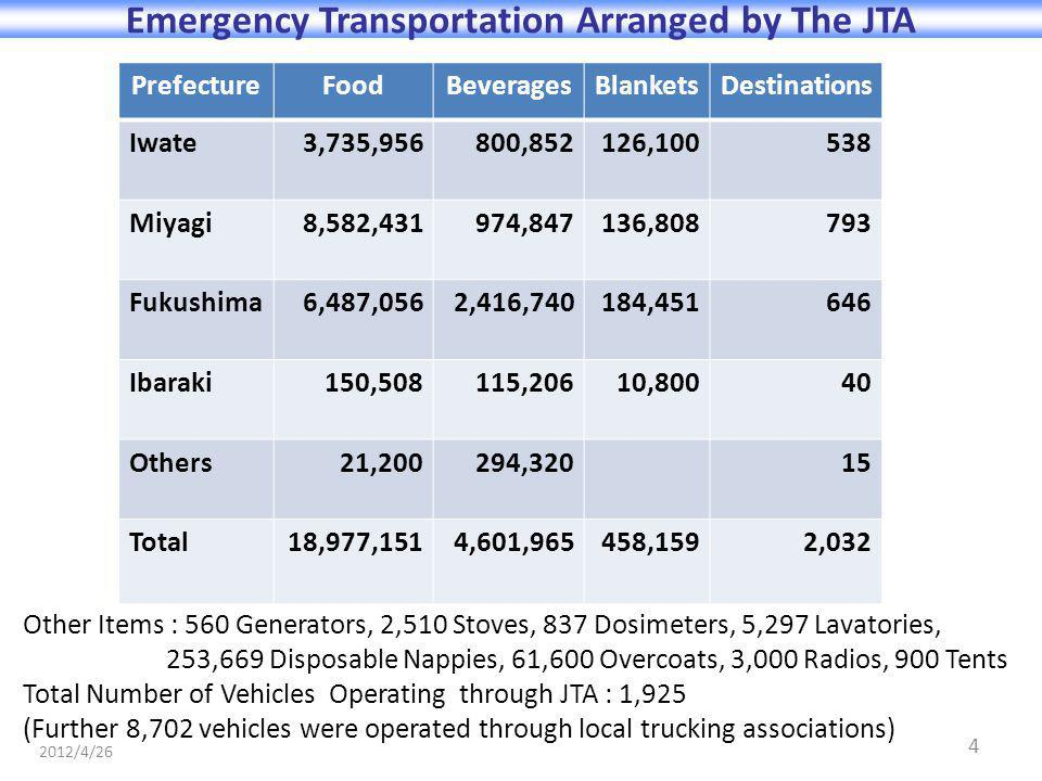 4 Emergency Transportation Arranged by The JTA PrefectureFoodBeveragesBlanketsDestinations Iwate3,735,956800,852126,100538 Miyagi8,582,431974,847136,808793 Fukushima6,487,0562,416,740184,451646 Ibaraki150,508115,20610,80040 Others21,200294,32015 Total18,977,1514,601,965458,1592,032 Other Items : 560 Generators, 2,510 Stoves, 837 Dosimeters, 5,297 Lavatories, 253,669 Disposable Nappies, 61,600 Overcoats, 3,000 Radios, 900 Tents Total Number of Vehicles Operating through JTA : 1,925 (Further 8,702 vehicles were operated through local trucking associations) 2012/4/26