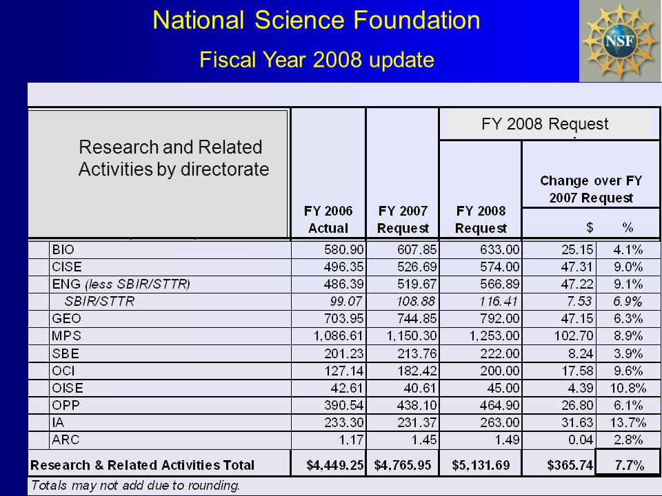 National Science Foundation Fiscal Year 2008 update FY 2008 Request Research and Related Activities by directorate