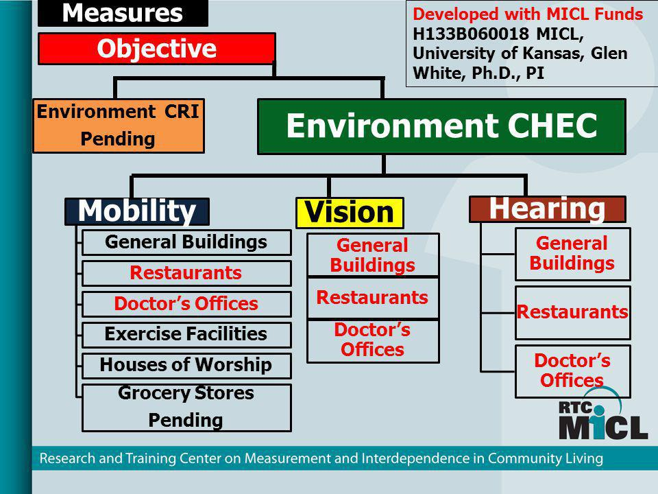 Measures Objective Environment CRI Pending Environment CHEC Mobility General Buildings Restaurants Doctors Offices Exercise Facilities Houses of Worsh