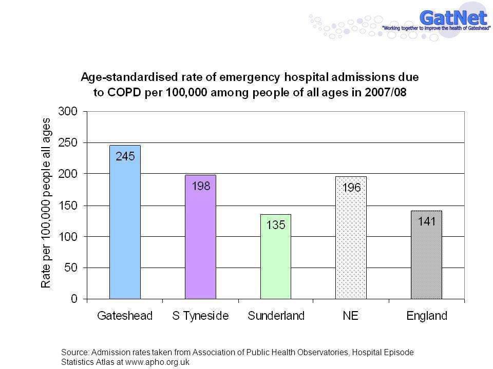Source: Admission rates taken from Association of Public Health Observatories, Hospital Episode Statistics Atlas at www.apho.org.uk