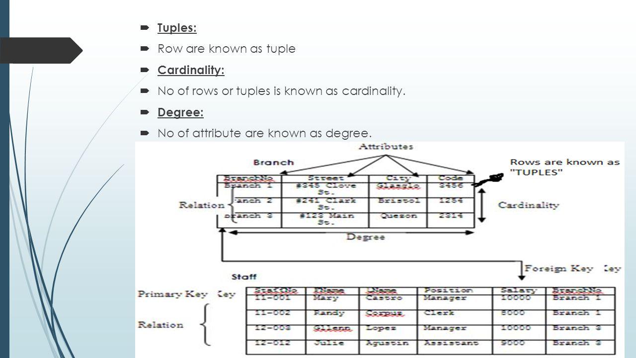 Tuples: Row are known as tuple Cardinality: No of rows or tuples is known as cardinality. Degree: No of attribute are known as degree.