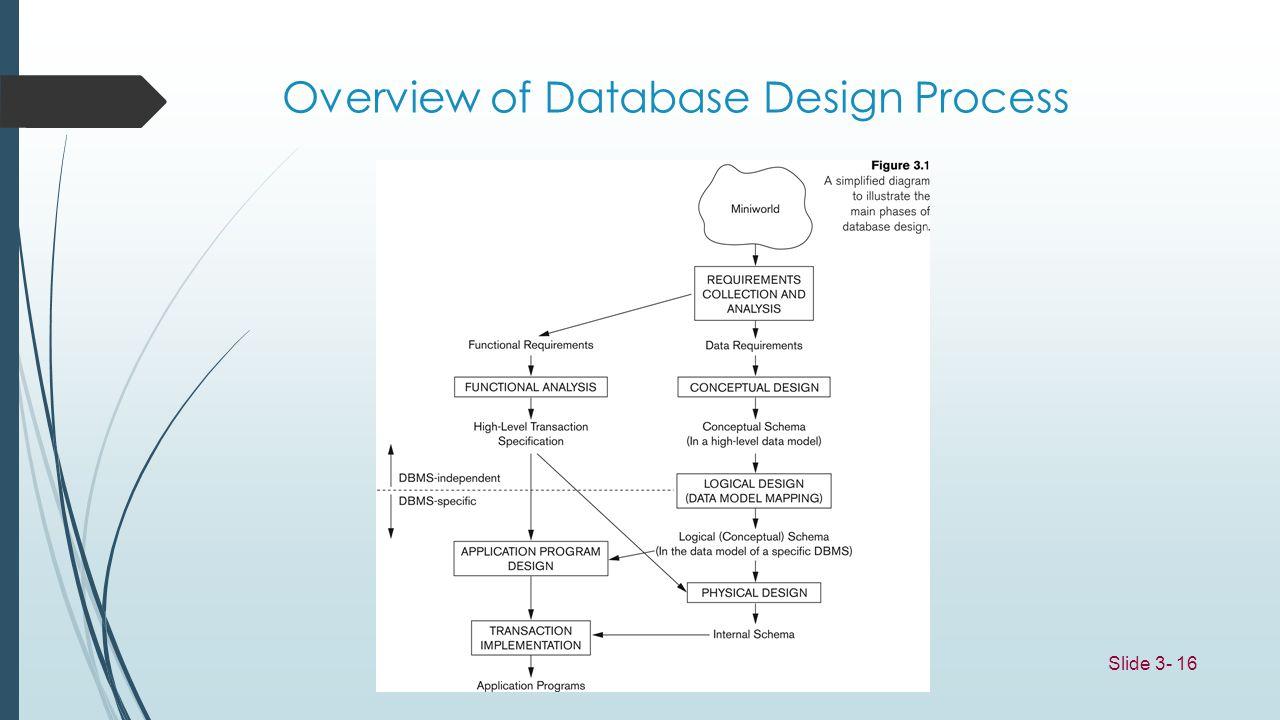 Slide 3- 16 Overview of Database Design Process