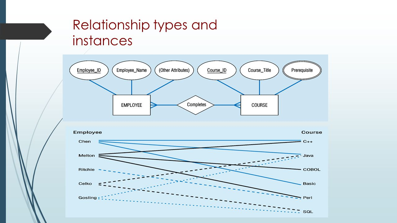Relationship types and instances