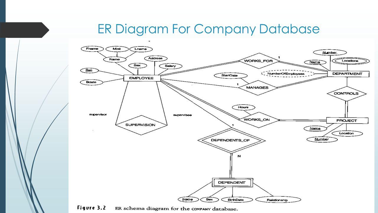 Slide 3- 37 ER Diagram For Company Database