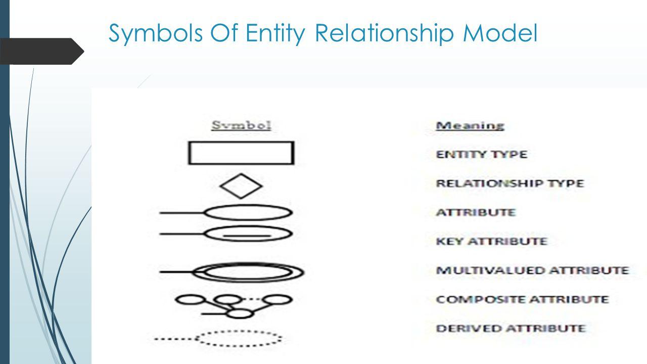 Symbols Of Entity Relationship Model