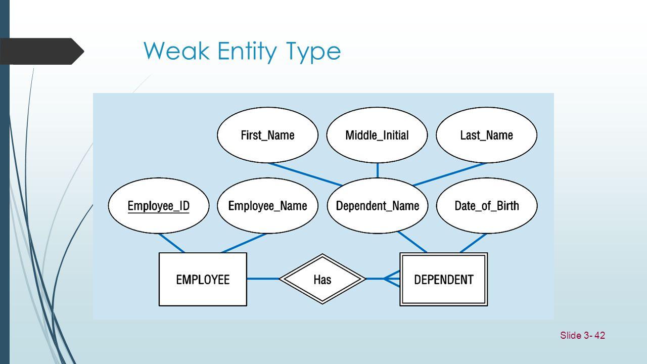 Weak Entity Type Slide 3- 42