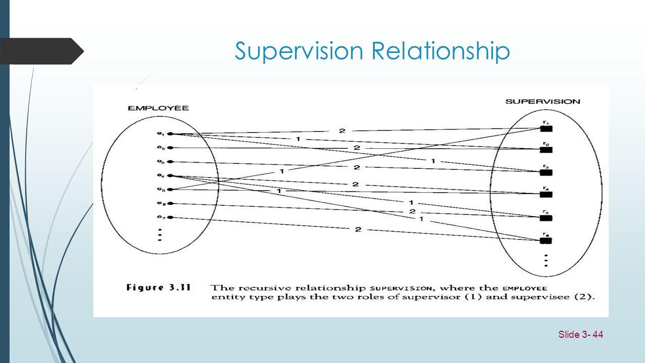 Slide 3- 44 Supervision Relationship