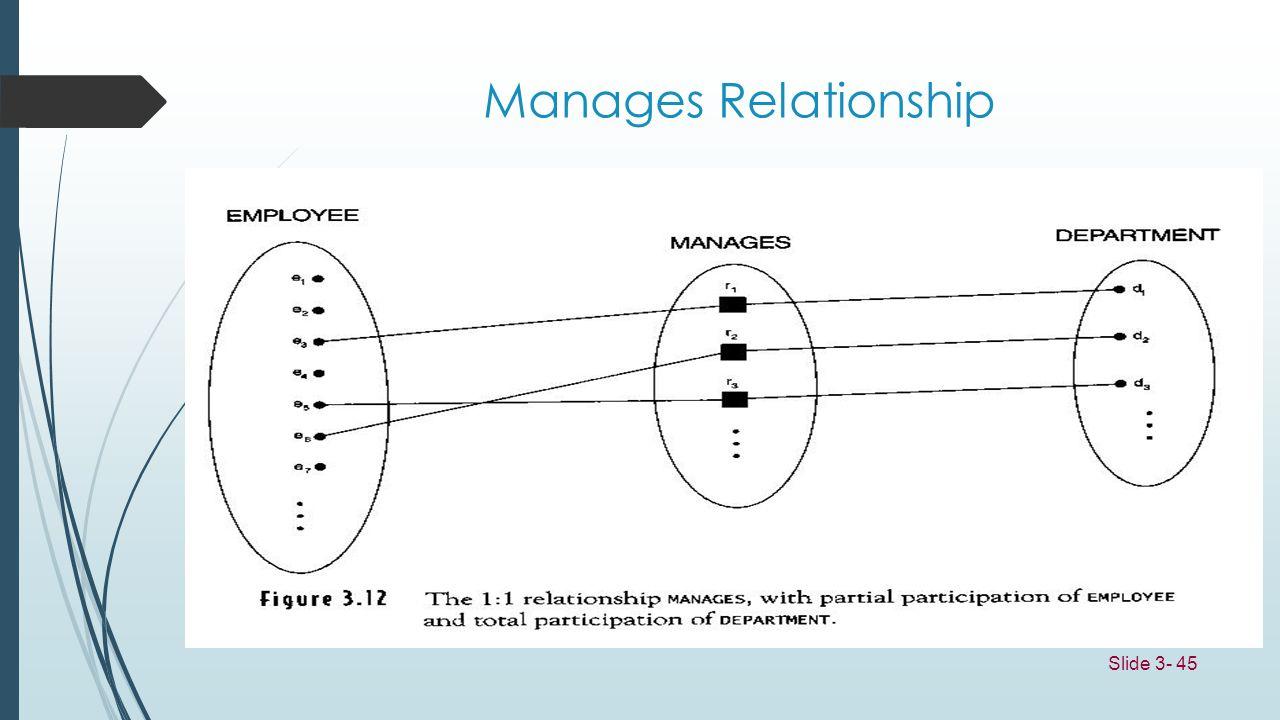 Slide 3- 45 Manages Relationship