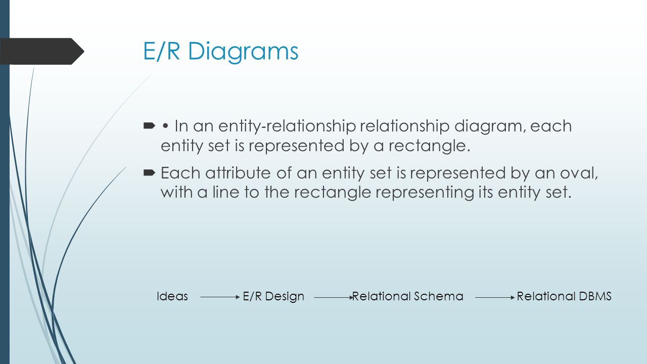 E/R Diagrams In an entity relationship relationship diagram, each entity set is represented by a rectangle. Each attribute of an entity set is represe