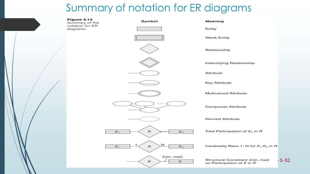 Slide 3- 52 Summary of notation for ER diagrams