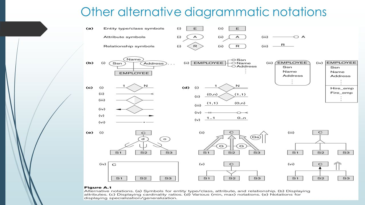 Slide 3- 55 Other alternative diagrammatic notations