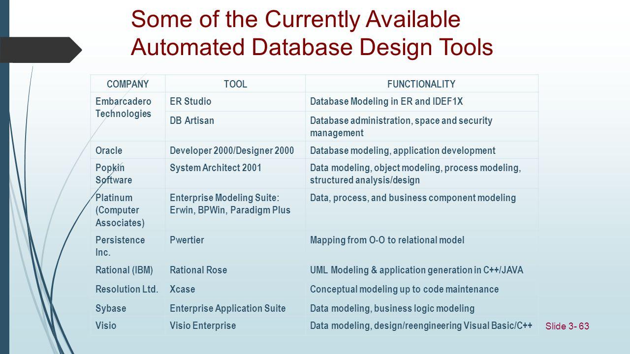 Slide 3- 63 Some of the Currently Available Automated Database Design Tools COMPANYTOOLFUNCTIONALITY Embarcadero Technologies ER StudioDatabase Modeli