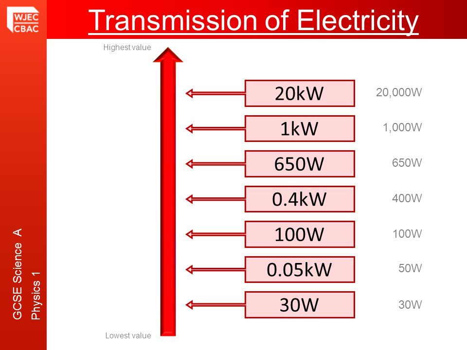 GCSE Science A Physics 1 Transmission of Electricity Highest value Lowest value 100W 0.4kW 30W 20kW 650W 1kW 0.05kW 20,000W 1,000W 650W 400W 100W 50W