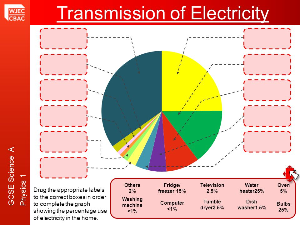GCSE Science A Physics 1 Transmission of Electricity Water heater25% Fridge/ freezer 15% Bulbs 25% Oven 5% Tumble dryer3.5% Television 2.5% Dish washe