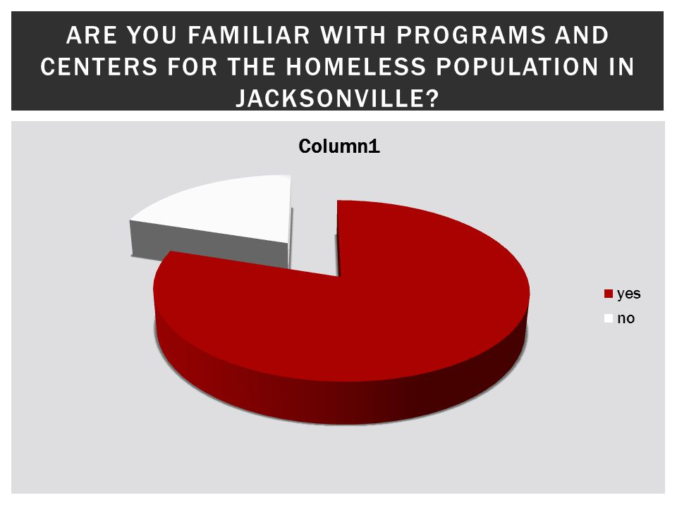 ARE YOU FAMILIAR WITH PROGRAMS AND CENTERS FOR THE HOMELESS POPULATION IN JACKSONVILLE