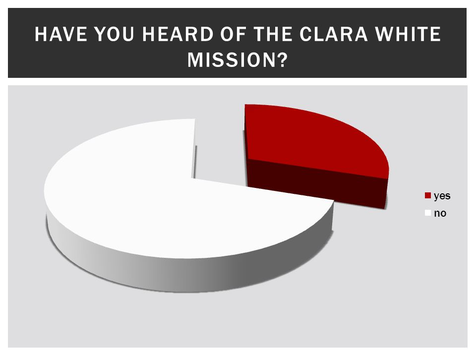 HAVE YOU HEARD OF THE CLARA WHITE MISSION?