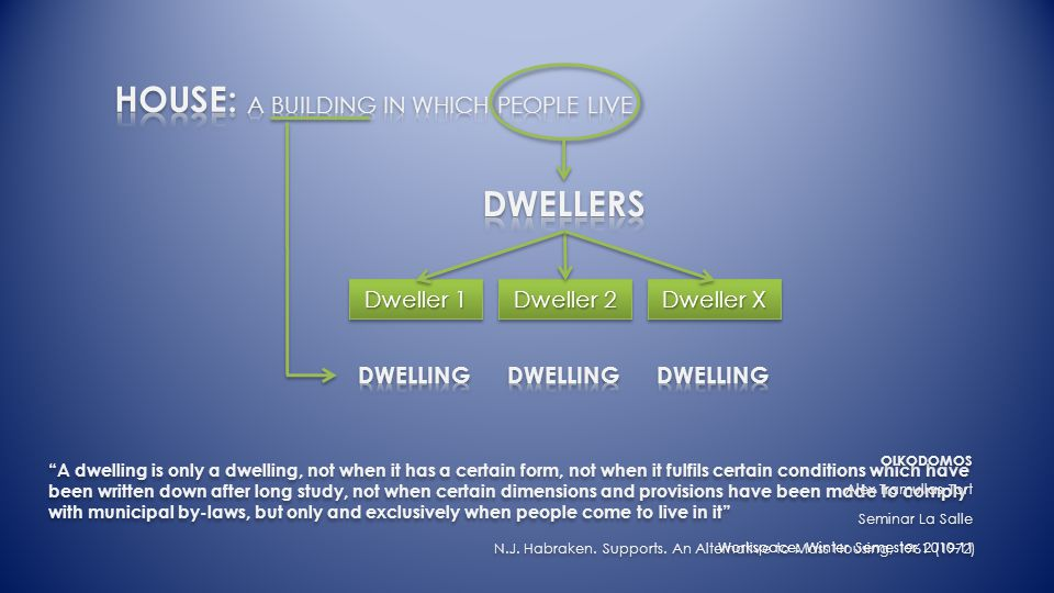 Dweller 1 Dweller 2 Dweller X A dwelling is only a dwelling, not when it has a certain form, not when it fulfils certain conditions which have been written down after long study, not when certain dimensions and provisions have been made to comply with municipal by-laws, but only and exclusively when people come to live in it