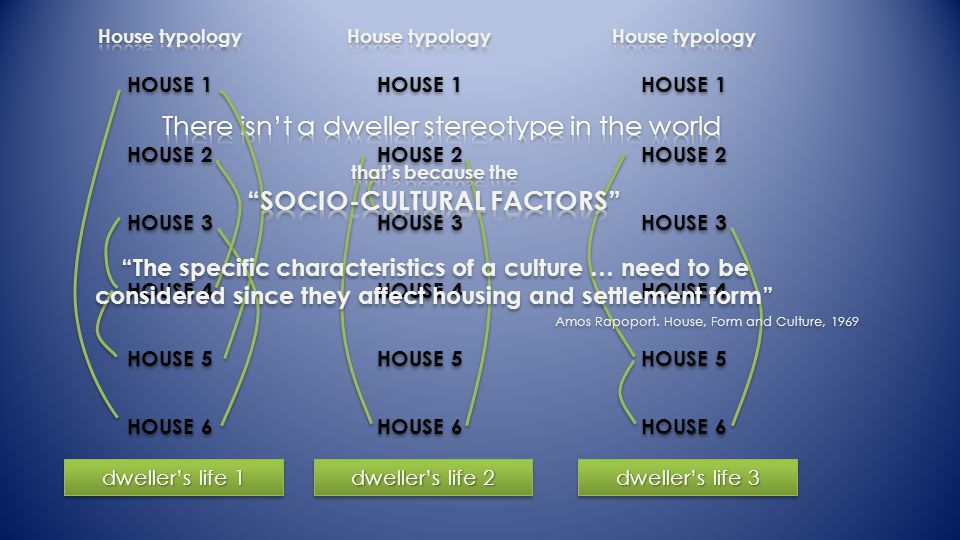 dwellers life 1 dwellers life 2 dwellers life 3 The specific characteristics of a culture … need to be considered since they affect housing and settlement form