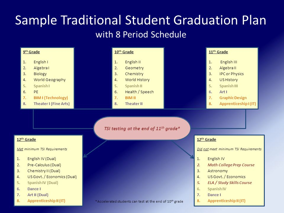 Sample Traditional Student Graduation Plan with 8 Period Schedule 9 th Grade 1.English I 2.Algebra I 3.Biology 4.World Geography 5.Spanish I 6.PE 7.BIM I (Technology) 8.Theater I (Fine Arts) 10 th Grade 1.English II 2.Geometry 3.Chemistry 4.World History 5.Spanish II 6.Health / Speech 7.BIM II 8.Theater II 11 th Grade 1.
