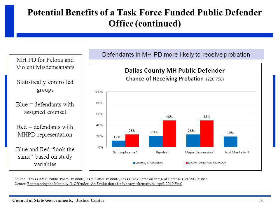 Council of State Governments, Justice Center Potential Benefits of a Task Force Funded Public Defender Office (continued) MH PD for Felons and Violent Misdemeanants Statistically controlled groups Blue = defendants with assigned counsel Red = defendants with MHPD representation Blue and Red look the same based on study variables Source: Texas A&M Public Policy Institute, State Justice Institute, Texas Task Force on Indigent Defense and CSG Justice Center: Representing the Mentally Ill Offender: An Evaluation of Advocacy Alternatives, April 2010 Final 16 Defendants in MH PD more likely to receive probation
