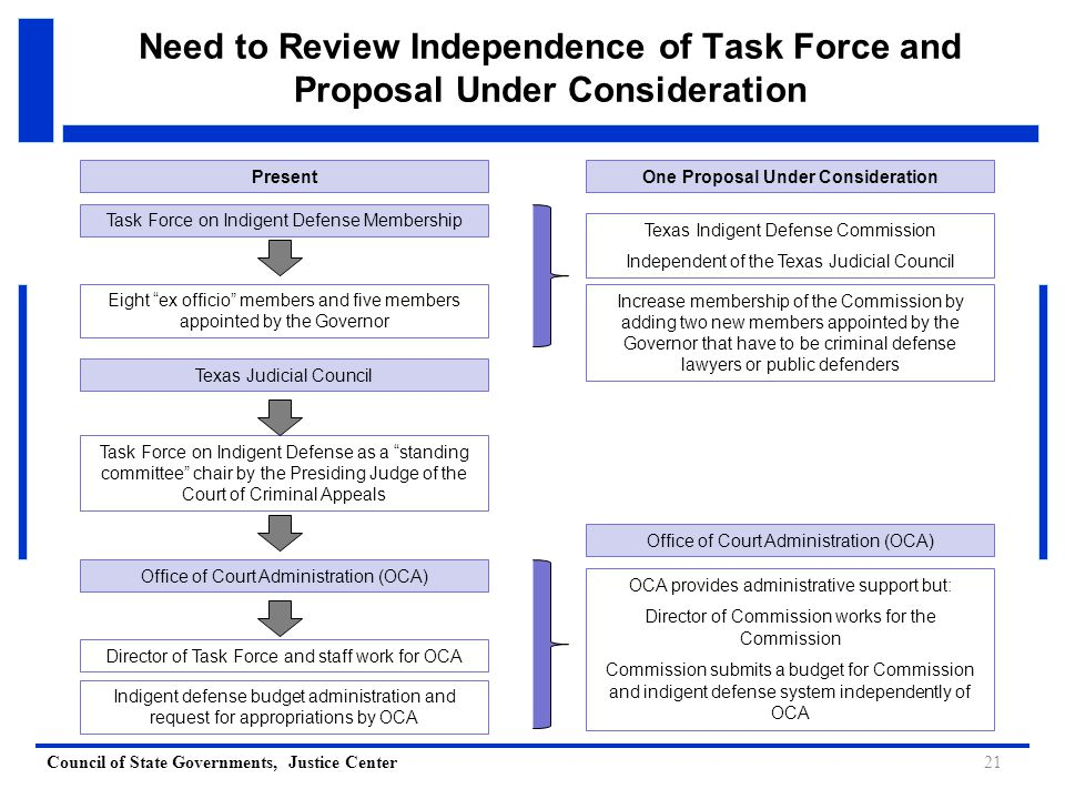 Council of State Governments, Justice Center Need to Review Independence of Task Force and Proposal Under Consideration 21 Office of Court Administration (OCA) Texas Judicial Council Task Force on Indigent Defense as a standing committee chair by the Presiding Judge of the Court of Criminal Appeals Director of Task Force and staff work for OCA Indigent defense budget administration and request for appropriations by OCA Task Force on Indigent Defense Membership Eight ex officio members and five members appointed by the Governor PresentOne Proposal Under Consideration Texas Indigent Defense Commission Independent of the Texas Judicial Council OCA provides administrative support but: Director of Commission works for the Commission Commission submits a budget for Commission and indigent defense system independently of OCA Increase membership of the Commission by adding two new members appointed by the Governor that have to be criminal defense lawyers or public defenders Office of Court Administration (OCA)
