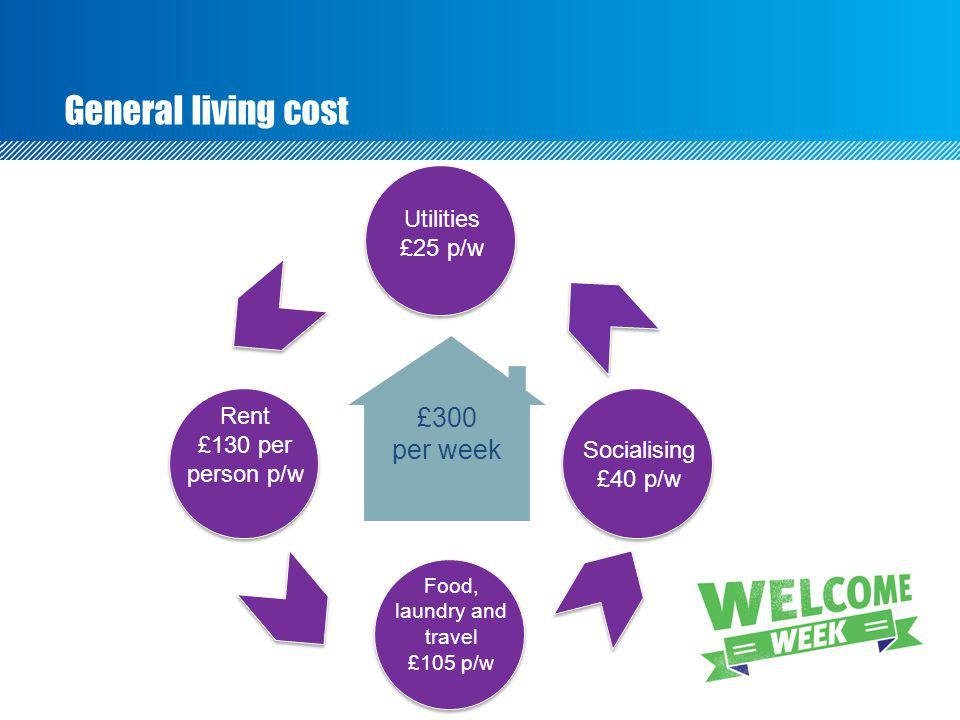 General living cost £300 per week Food, laundry and travel £105 p/w Socialising £40 p/w Utilities £25 p/w Rent £130 per person p/w