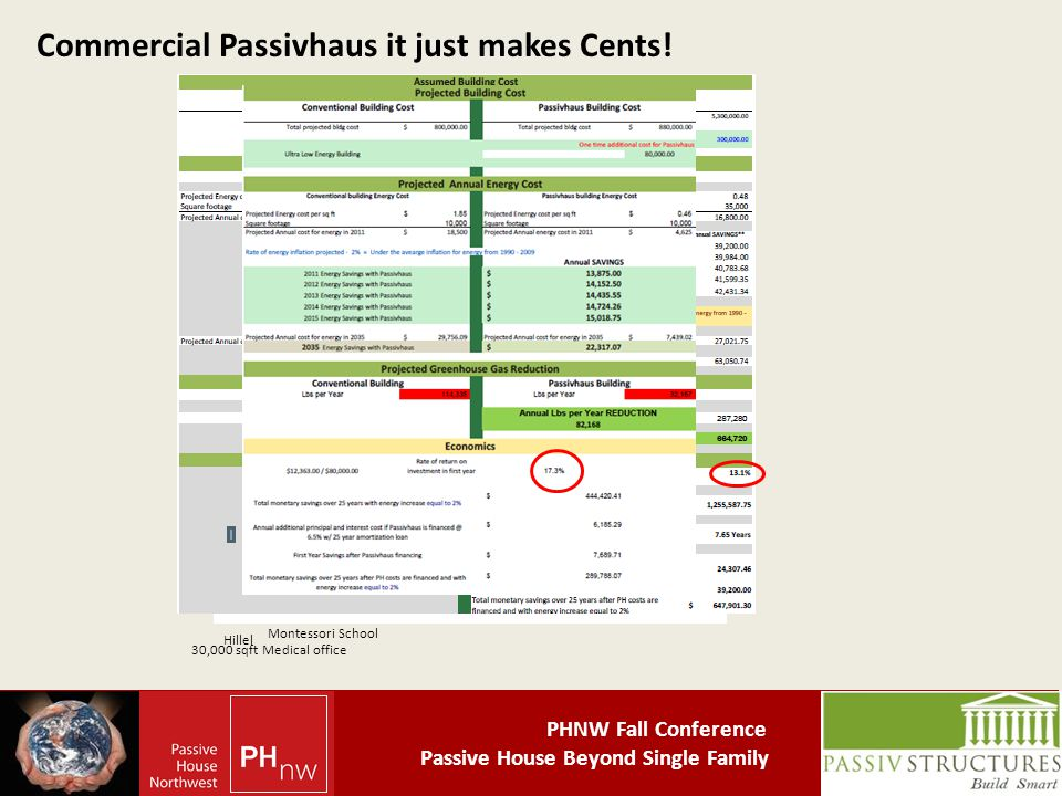 PHNW Fall Conference Passive House Beyond Single Family Commercial Passivhaus it just makes Cents.
