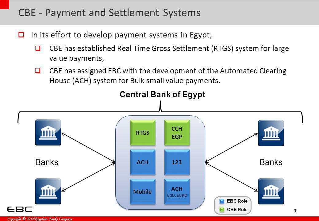 Copyright © 2012 Egyptian Banks Company Direct Debit Participants (Cont.) Creditor Bank Will credit the account of the Creditor when a direct debit is accepted and settled by the clearing house The Creditor bank is liable towards the scheme owner for any revoked transaction.
