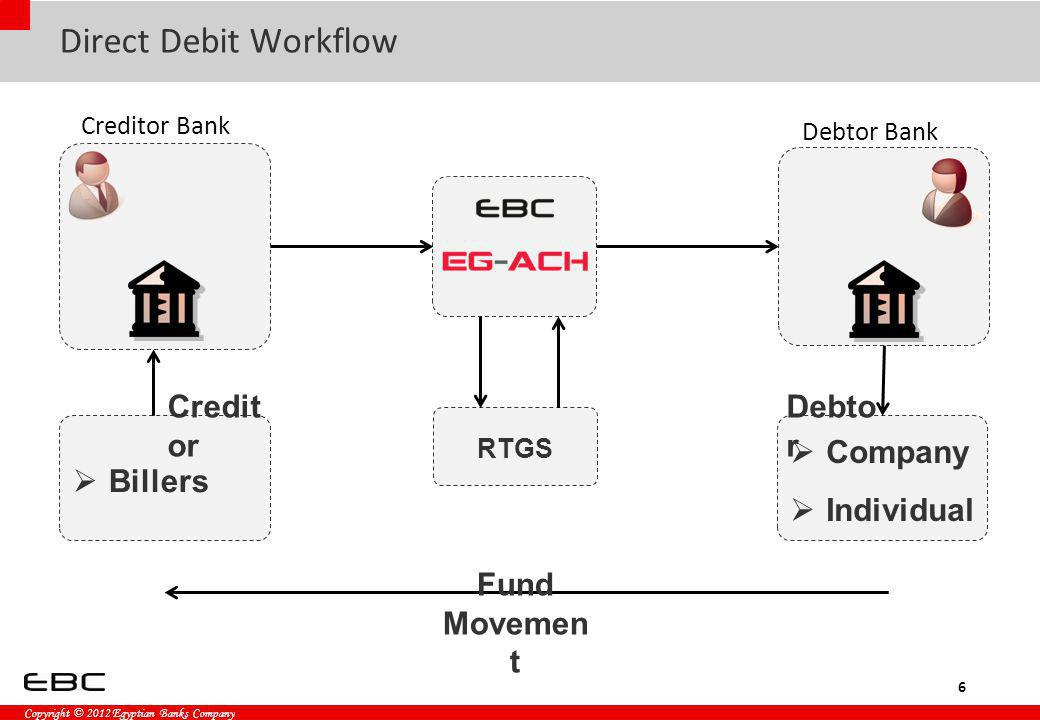 Copyright © 2012 Egyptian Banks Company Direct Debit Workflow 6 Creditor Bank Debtor Bank RTGS Billers Company Individual Credit or Debto r Fund Movem