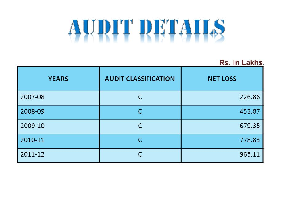 YEARSAUDIT CLASSIFICATIONNET LOSS 2007-08C226.86 2008-09C453.87 2009-10C679.35 2010-11C778.83 2011-12C965.11 Rs. In Lakhs.