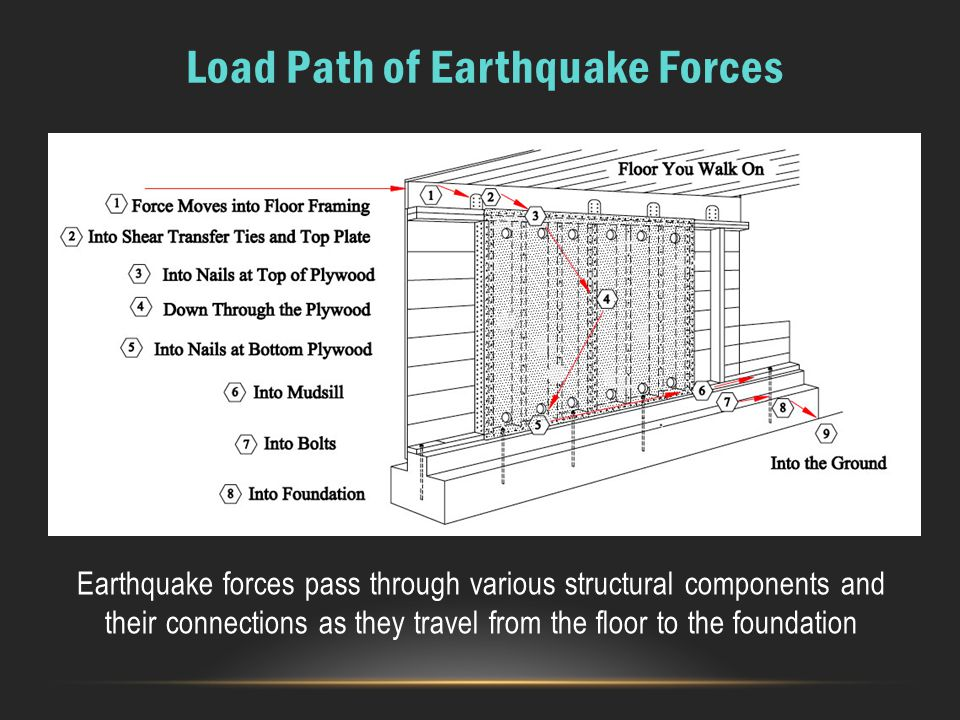 Earthquake forces pass through various structural components and their connections as they travel from the floor to the foundation