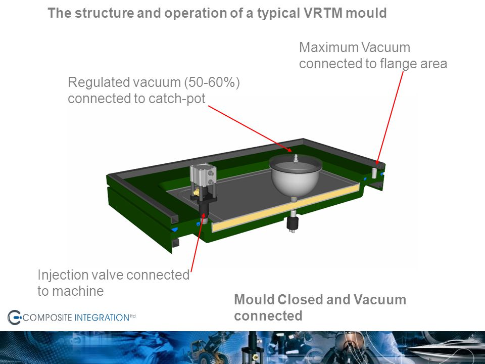 Mould Closed and Vacuum connected Maximum Vacuum connected to flange area Regulated vacuum (50-60%) connected to catch-pot Injection valve connected t