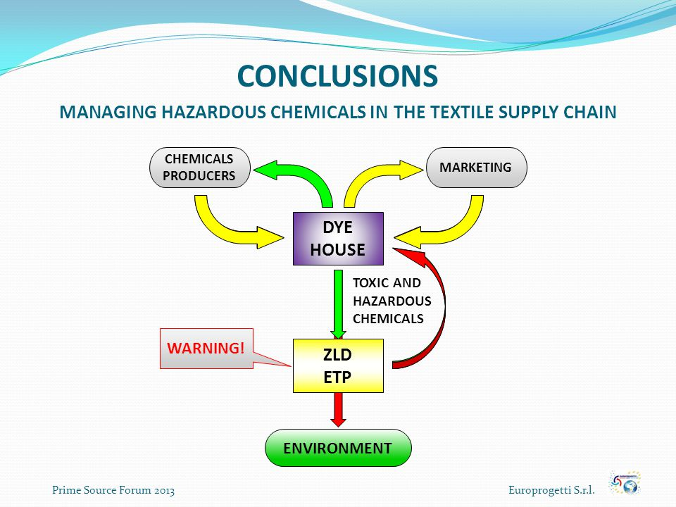 CONCLUSIONS MANAGING HAZARDOUS CHEMICALS IN THE TEXTILE SUPPLY CHAIN Prime Source Forum 2013 Europrogetti S.r.l. ENVIRONMENT DYE HOUSE CHEMICALS PRODU