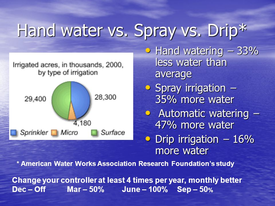 Hand water vs.Spray vs.